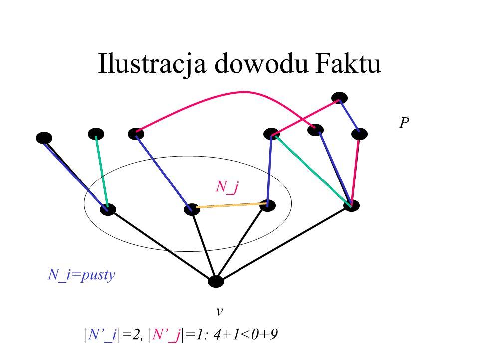 Dowód Faktu – c.d. Przypuśćmy, że żadne |N_l| nie jest równe 1. Wtedy |N_i|=0, a |N_j|>2. Spójrzmy na maksymalną ścieżkę naprzemienną P w kolorach i i
