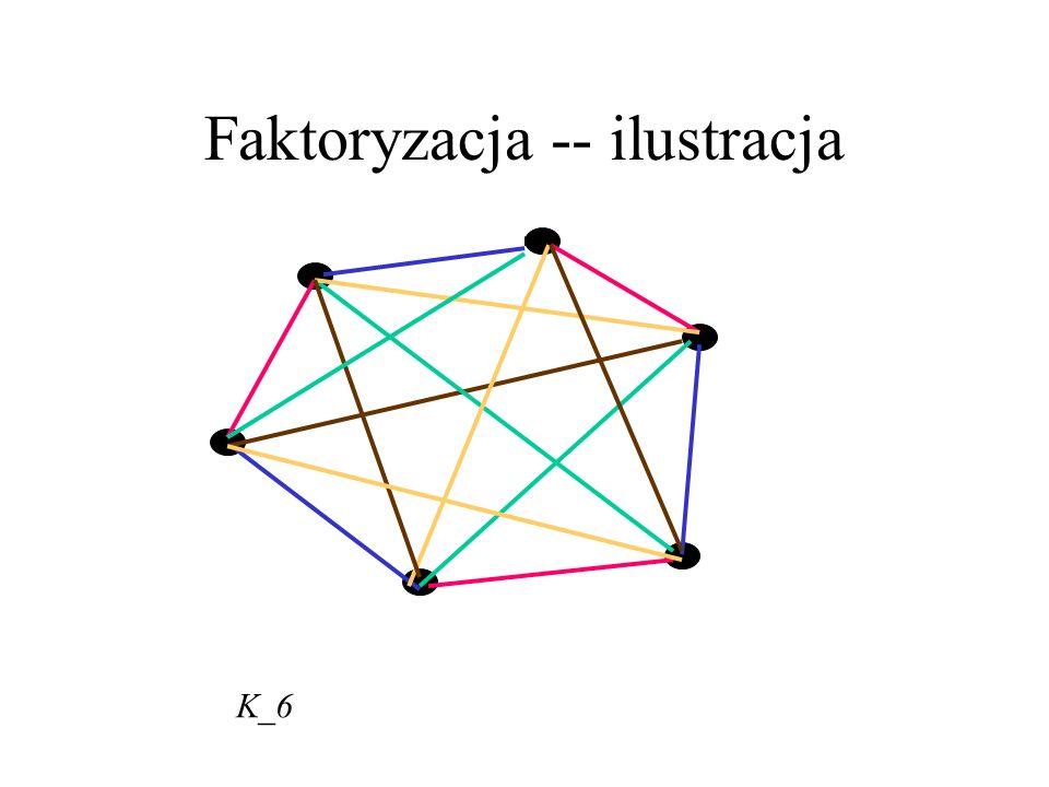 Faktoryzacja Jeśli regularny graf G jest typu I, tzn. χ(G) =Δ(G), to mówimy, że ma faktoryzację, zwaną też 1- faktoryzacją. Krawędzie tego samego kolo