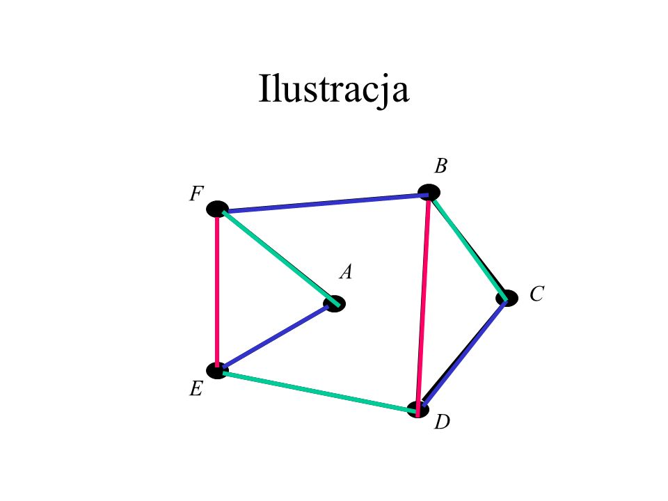 WYKŁAD 6. Kolorowanie krawędzi Przykład: W turnieju szachowym, w którym biorą udział szachistki A,B,C,D,E,F, pozostały do rozegrania mecze pomiędzy pa