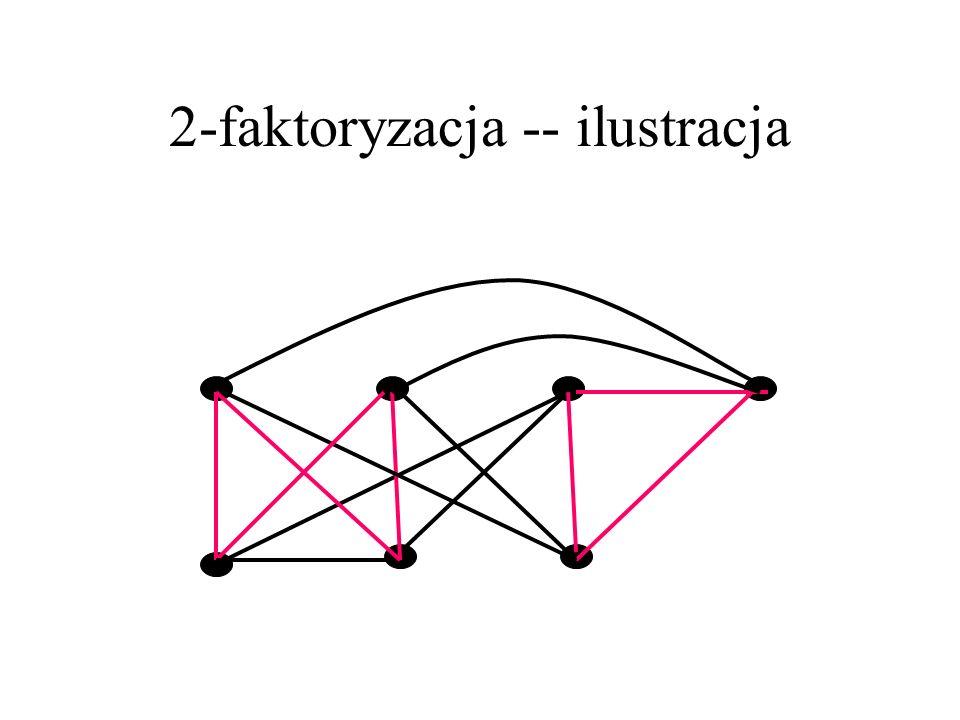 2-faktoryzacja 2-faktor w grafie G to jego 2-regularny, rozpięty podgraf H, tzn. H jest sumą cykli i V(H)=V(G). 2-faktoryzacją grafu 2k-regularnego G