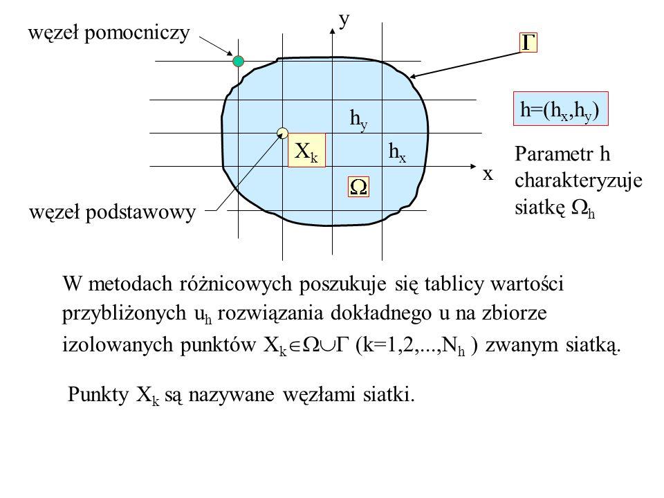 XkXk W metodach różnicowych poszukuje się tablicy wartości przybliżonych u h rozwiązania dokładnego u na zbiorze izolowanych punktów X k (k=1,2,...,N
