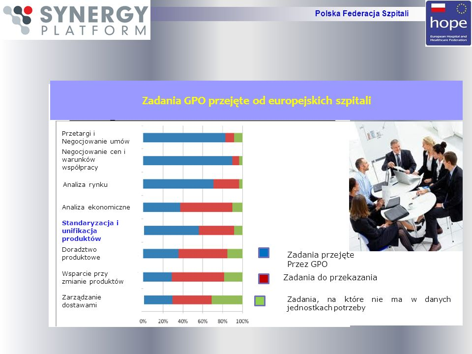 UCZCIWOŚĆ I ZASADY Uczestnictwo w Szpitalnej Grupie Zakupowej organizowanej przez Synergy Platform jest na zasadzie WIN &WIN Polska Federacja Szpitali