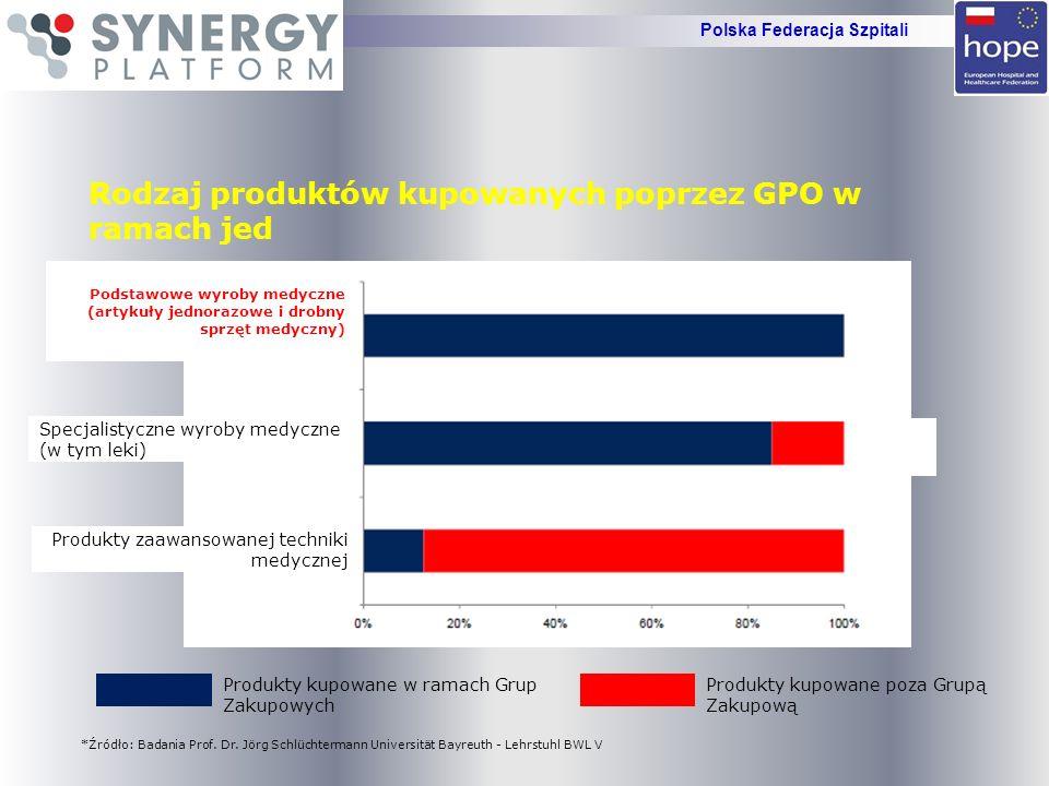 Warunki sprzyjające powstaniu Szpitalnej Grupy Zakupowej w Polsce Brak szybkiej perspektywy wzrostu środków finansowych w NFZ Brak alternatywnych źródeł znacznego finansowania szpitali Zmniejszające się środki w Samorządach przeznaczone na rozwój szpitali Przekształcenia szpitali w przypadku złej sytuacji finansowej Trudności w uzyskaniu kredytowania bankowego Możliwość standaryzacji i unifikacji zamówienia Polska Federacja Szpitali