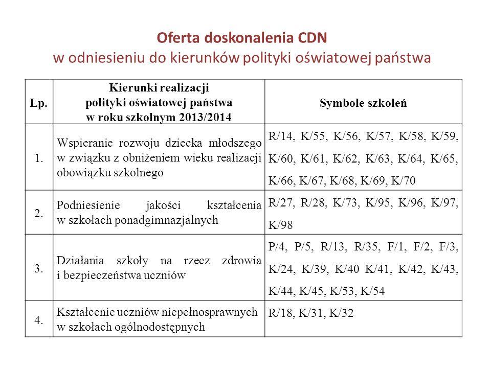 Oferta doskonalenia CDN w odniesieniu do kierunków polityki oświatowej państwa Lp. Kierunki realizacji polityki oświatowej państwa w roku szkolnym 201