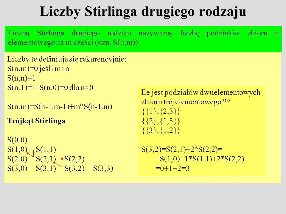 Liczby Stirlinga drugiego rodzaju Liczbą Stirlinga drugiego rodzaju nazywamy liczbę podziałów zbioru n elementowego na m części (ozn. S(n,m)). Liczby