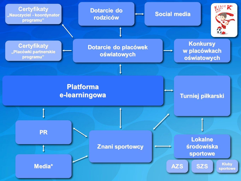 Platformae-learningowa Dotarcie do placówek oświatowych Certyfikaty Placówki partnerskie programu Dotarcie do rodziców Konkursy w placówkach oświatowy