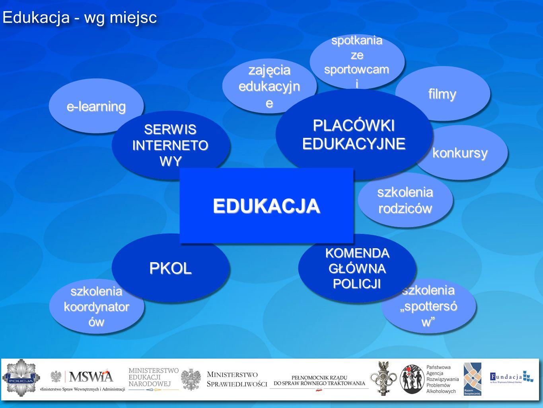 e-learning SERWIS INTERNETO WY spotkania ze sportowcam i filmy szkolenia koordynator ów szkolenia spottersó w zajęcia edukacyjn e szkolenia rodziców k