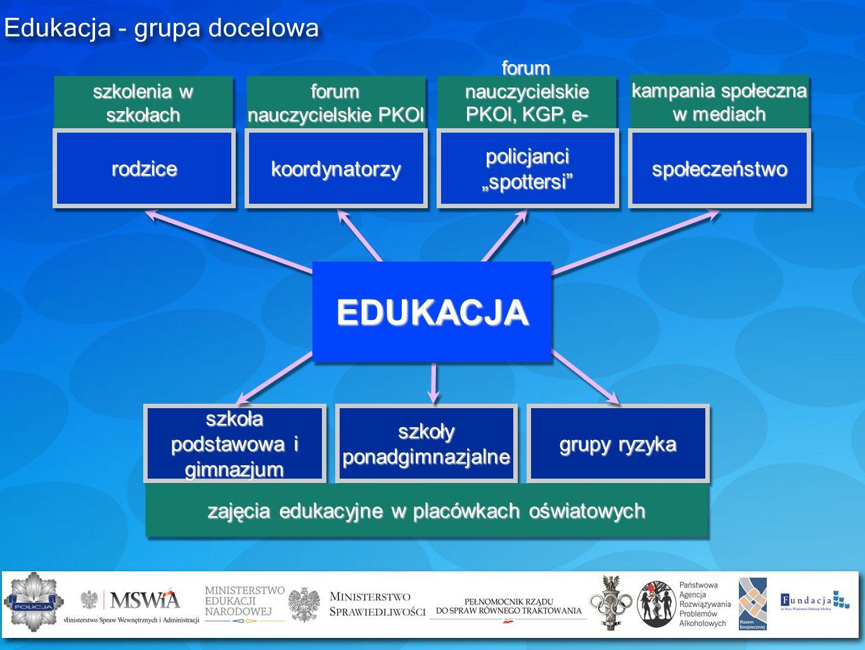 Edukacja - grupa docelowa szkoła podstawowa i gimnazjum szkoły ponadgimnazjalne grupy ryzyka EDUKACJA zajęcia edukacyjne w placówkach oświatowych szko