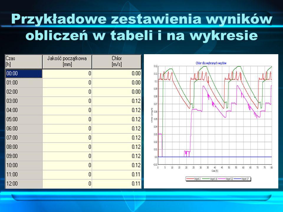 Przykładowe zestawienia wyników obliczeń w tabeli i na wykresie