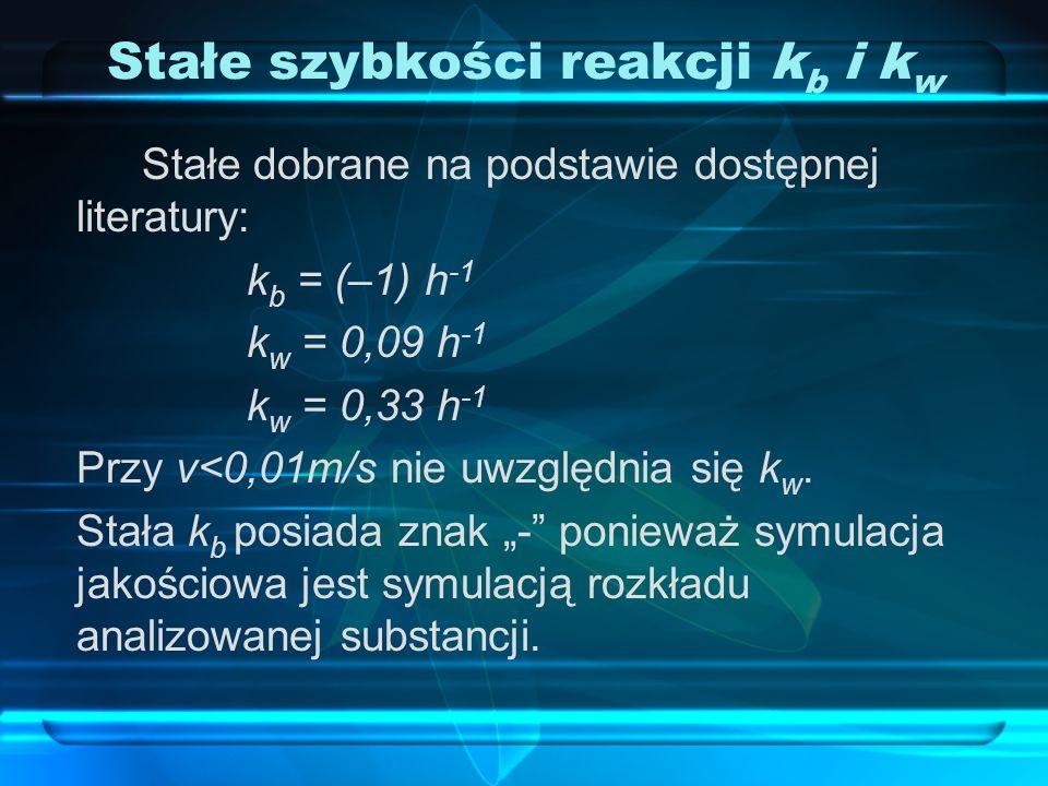 Stałe szybkości reakcji k b i k w Stałe dobrane na podstawie dostępnej literatury: k b = (–1) h -1 k w = 0,09 h -1 k w = 0,33 h -1 Przy v<0,01m/s nie