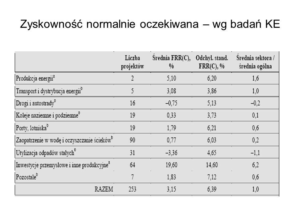 Zyskowność normalnie oczekiwana – wg badań KE
