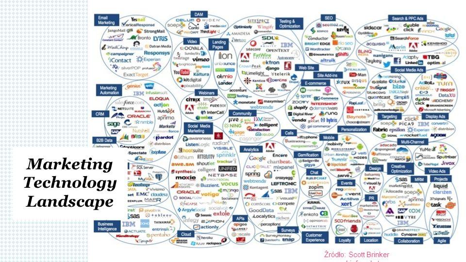 Źródło: Scott Brinker www.chiefmarket.com Marketing Technology Landscape