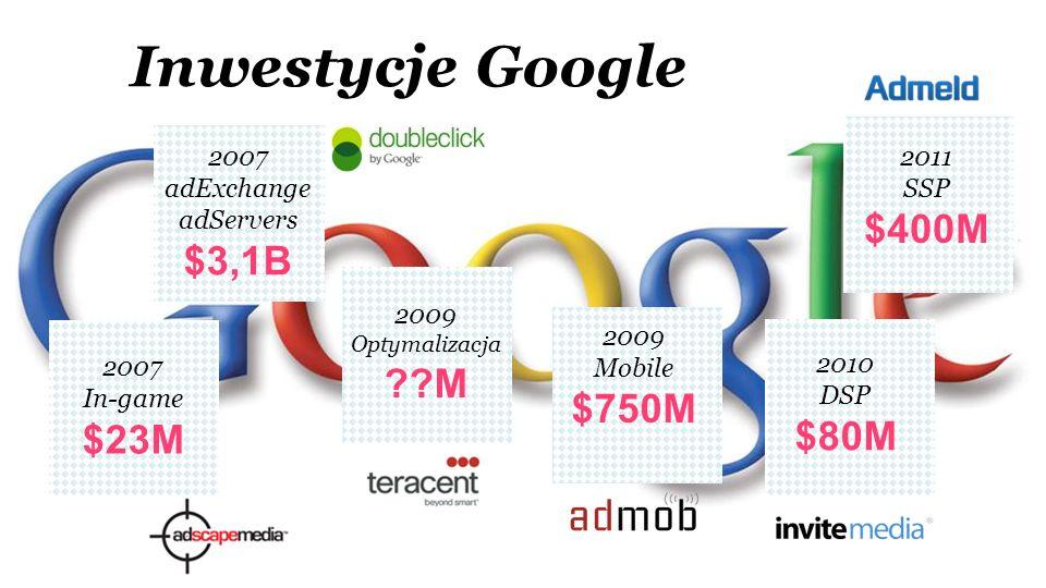 Inwestycje Google 2009 Optymalizacja ??M 2007 In-game $23M 2007 adExchange adServers $3,1B 2009 Mobile $750M 2011 SSP $400M 2010 DSP $80M