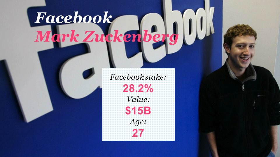 Facebook story Venture funding 2005: i.a.Mark Pincus $13M seria A 2011: i.a.