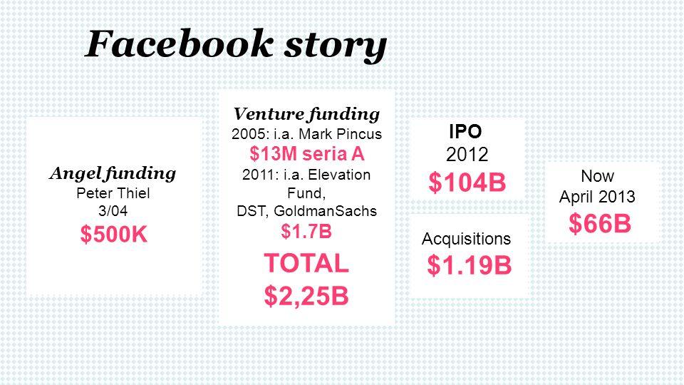 Facebook story Venture funding 2005: i.a. Mark Pincus $13M seria A 2011: i.a. Elevation Fund, DST, GoldmanSachs $1.7B TOTAL $2,25B IPO 2012 $104B Acqu