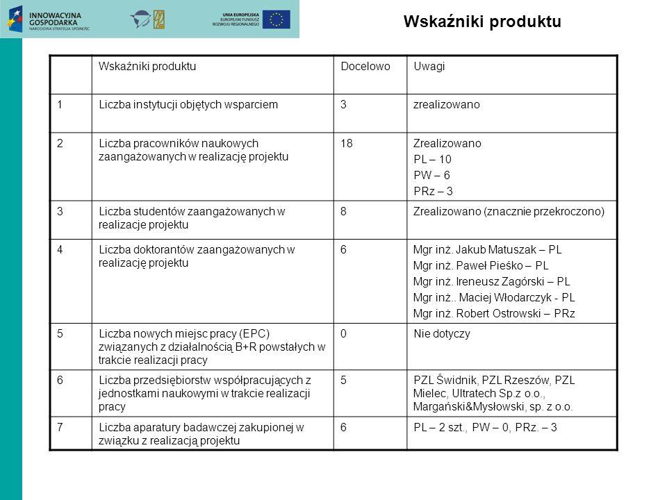 Wskaźniki produktu DocelowoUwagi 1Liczba instytucji objętych wsparciem3zrealizowano 2Liczba pracowników naukowych zaangażowanych w realizację projektu