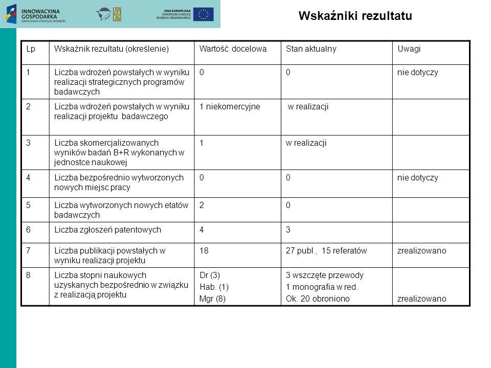 Wskaźniki rezultatu LpWskaźnik rezultatu (określenie)Wartość docelowaStan aktualnyUwagi 1Liczba wdrożeń powstałych w wyniku realizacji strategicznych