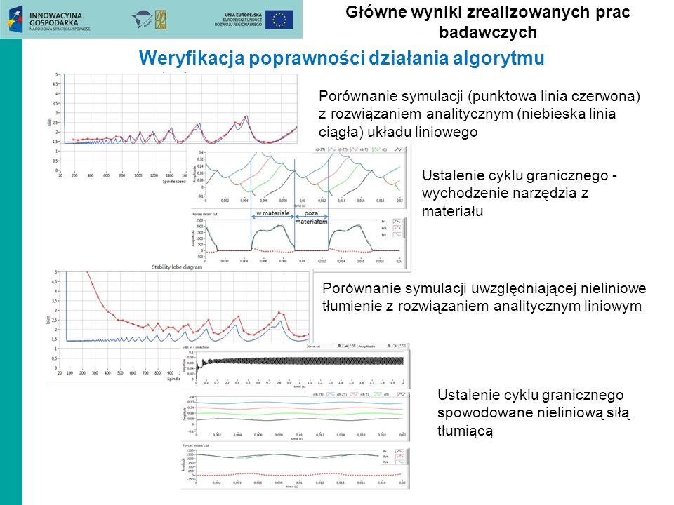 Główne wyniki zrealizowanych prac badawczych Porównanie symulacji (punktowa linia czerwona) z rozwiązaniem analitycznym (niebieska linia ciągła) układ