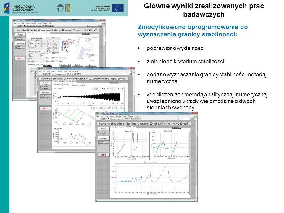 Główne wyniki zrealizowanych prac badawczych Zmodyfikowano oprogramowanie do wyznaczania granicy stabilności: poprawiono wydajność zmieniono kryterium
