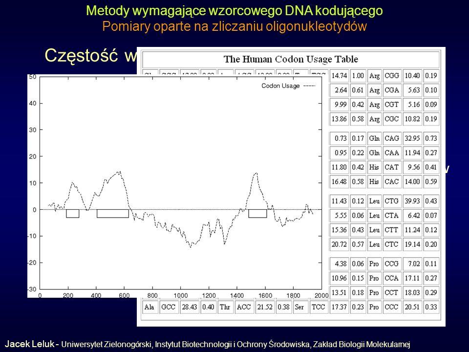 Częstość występowania kodonu (codon usage) Metody wymagające wzorcowego DNA kodującego Pomiary oparte na zliczaniu oligonukleotydów częstość (prawdopodobieństwo) występowania kodonu C w genach badanego gatunku (tablica częstości występowania kodonów) prawdopodobieństwo znalezienia sekwencji kodonów C kodujących białko P 0 (C)=(1/64) m Prawdopodobieństwo znalezienia sekwencji kodonów niekodujących Jacek Leluk - Uniwersytet Zielonogórski, Instytut Biotechnologii i Ochrony Środowiska, Zakład Biologii Molekularnej