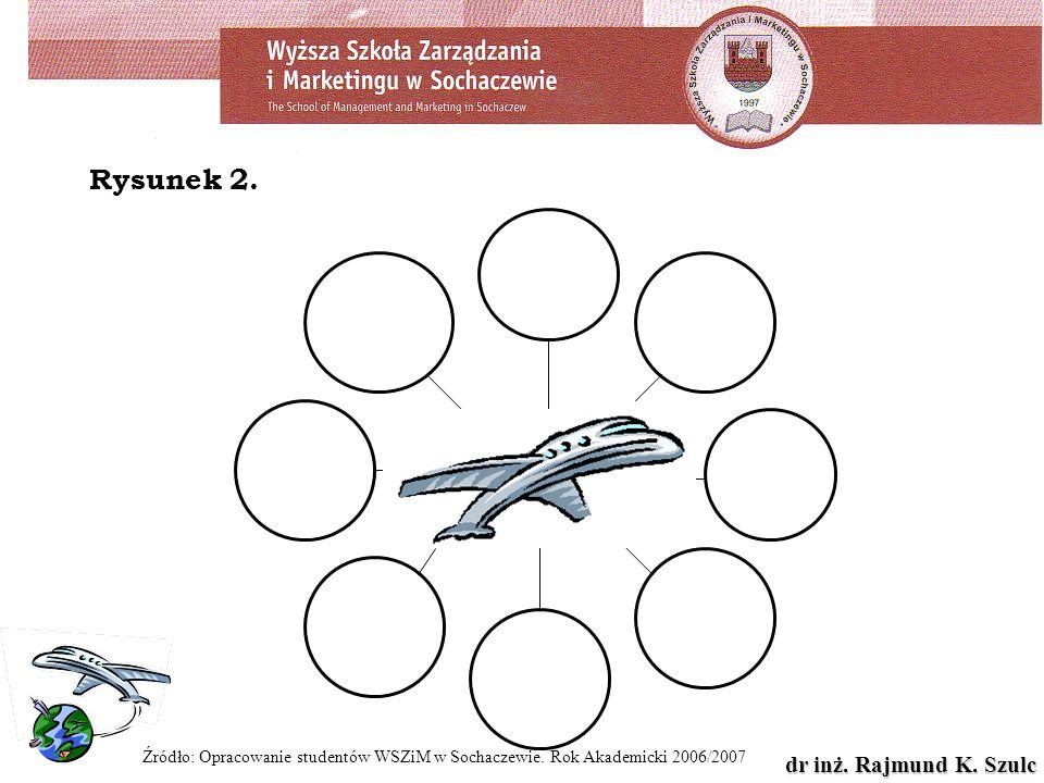 dr inż. Rajmund K. Szulc Źródło: Opracowanie studentów WSZiM w Sochaczewie. Rok Akademicki 2006/2007 Rysunek 2.