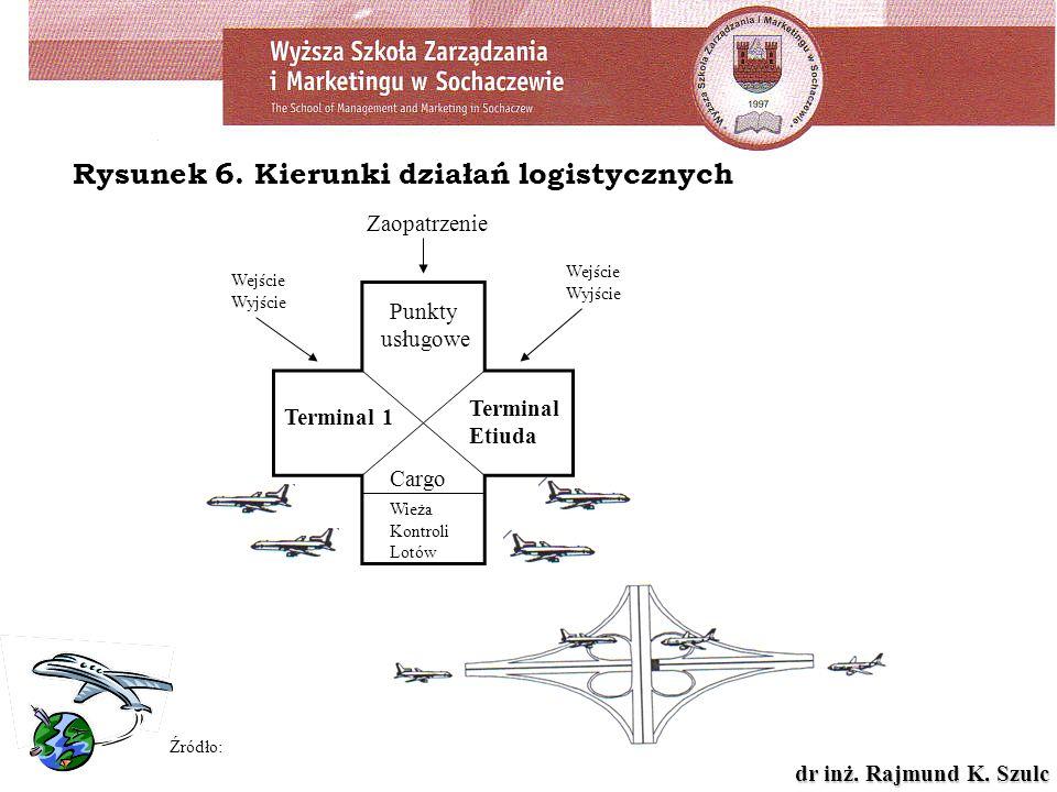 dr inż. Rajmund K. Szulc Rysunek 6. Kierunki działań logistycznych Źródło: Cargo Punkty usługowe Zaopatrzenie Wieża Kontroli Lotów Terminal 1 Terminal