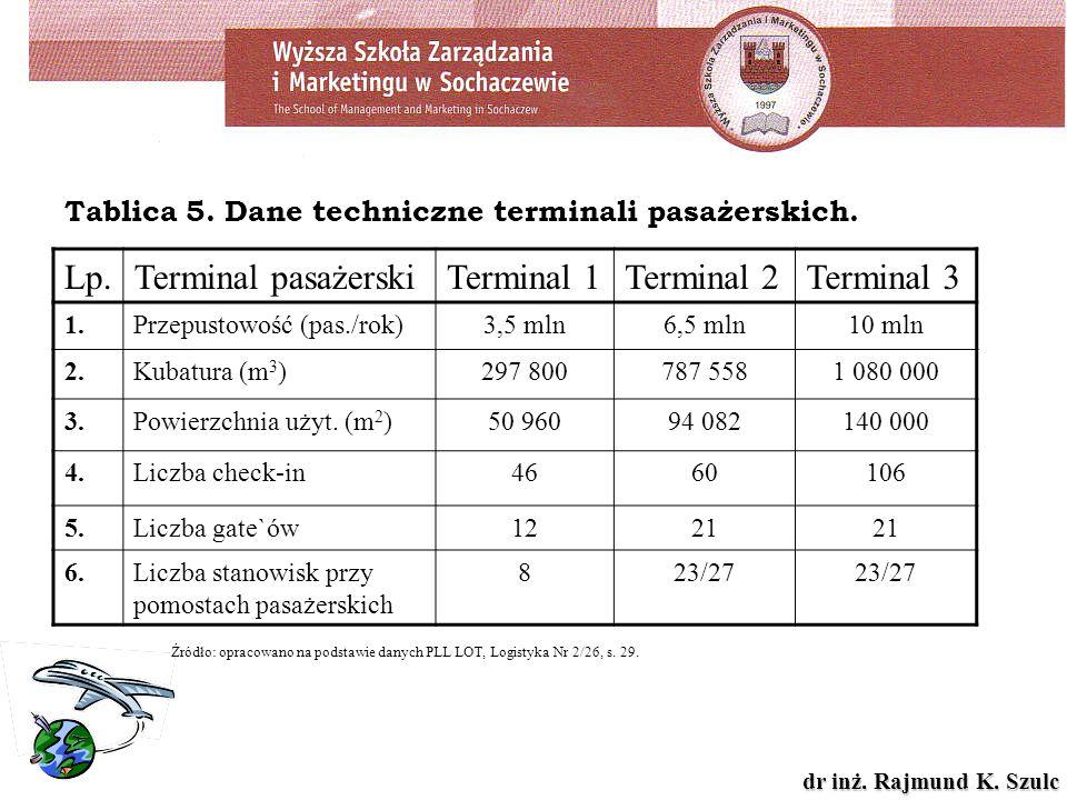 dr inż. Rajmund K. Szulc Tablica 5. Dane techniczne terminali pasażerskich. Źródło: opracowano na podstawie danych PLL LOT, Logistyka Nr 2/26, s. 29.