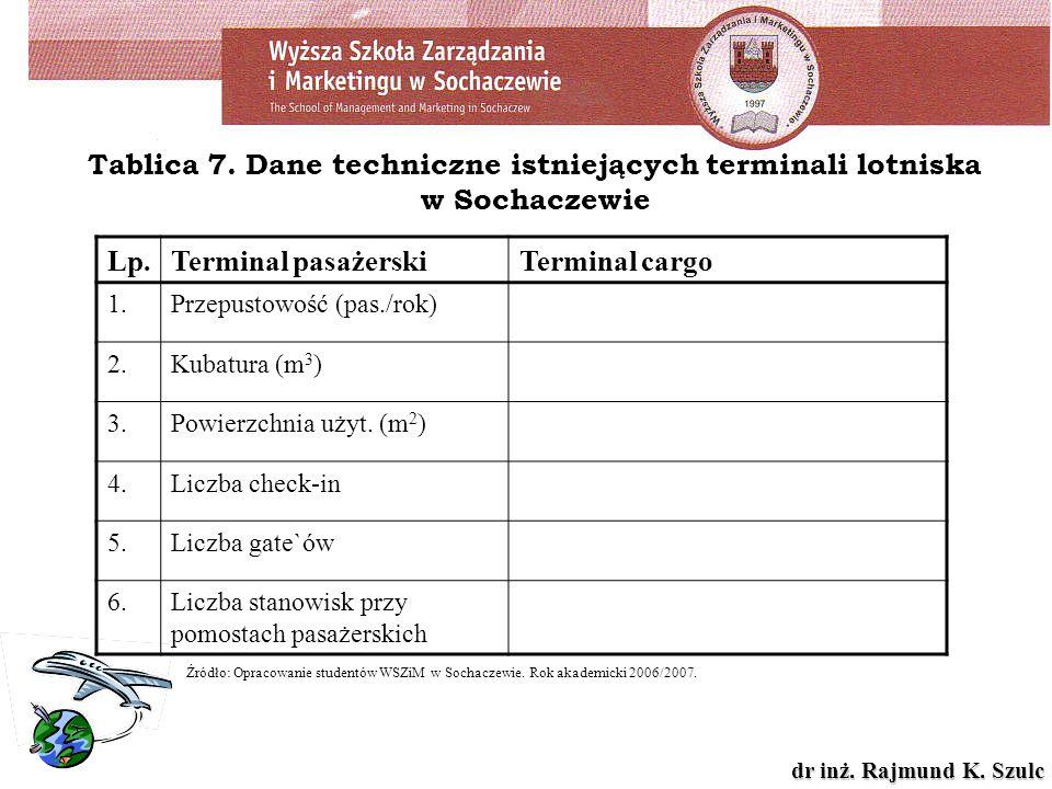 dr inż. Rajmund K. Szulc Tablica 7. Dane techniczne istniejących terminali lotniska w Sochaczewie Lp.Terminal pasażerskiTerminal cargo 1.Przepustowość