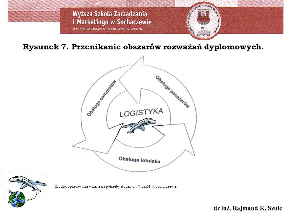 dr inż. Rajmund K. Szulc Rysunek 7. Przenikanie obszarów rozważań dyplomowych. Źródło: opracowanie własne na potrzeby studentów WSZiM w Sochaczewie.