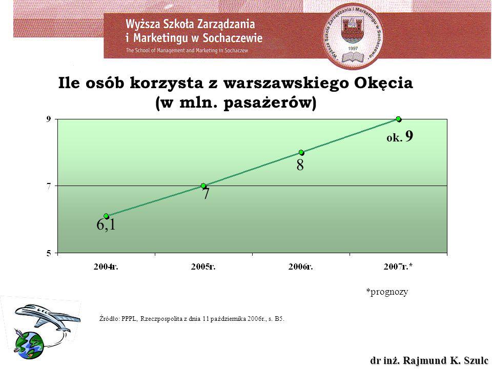 dr inż. Rajmund K. Szulc Ile osób korzysta z warszawskiego Okęcia (w mln. pasażerów) 6,1 7 8 ok. 9 Źródło: PPPL, Rzeczpospolita z dnia 11 października