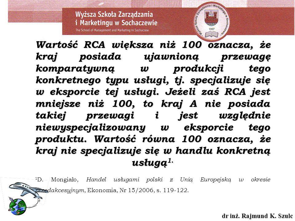 dr inż. Rajmund K. Szulc Wartość RCA większa niż 100 oznacza, że kraj posiada ujawnioną przewagę komparatywną w produkcji tego konkretnego typu usługi