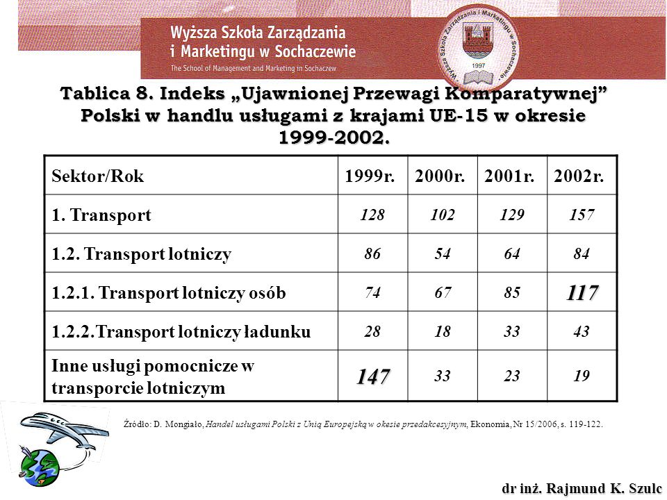 dr inż. Rajmund K. Szulc Tablica 8. Indeks Ujawnionej Przewagi Komparatywnej Polski w handlu usługami z krajami UE-15 w okresie 1999-2002. Sektor/Rok1