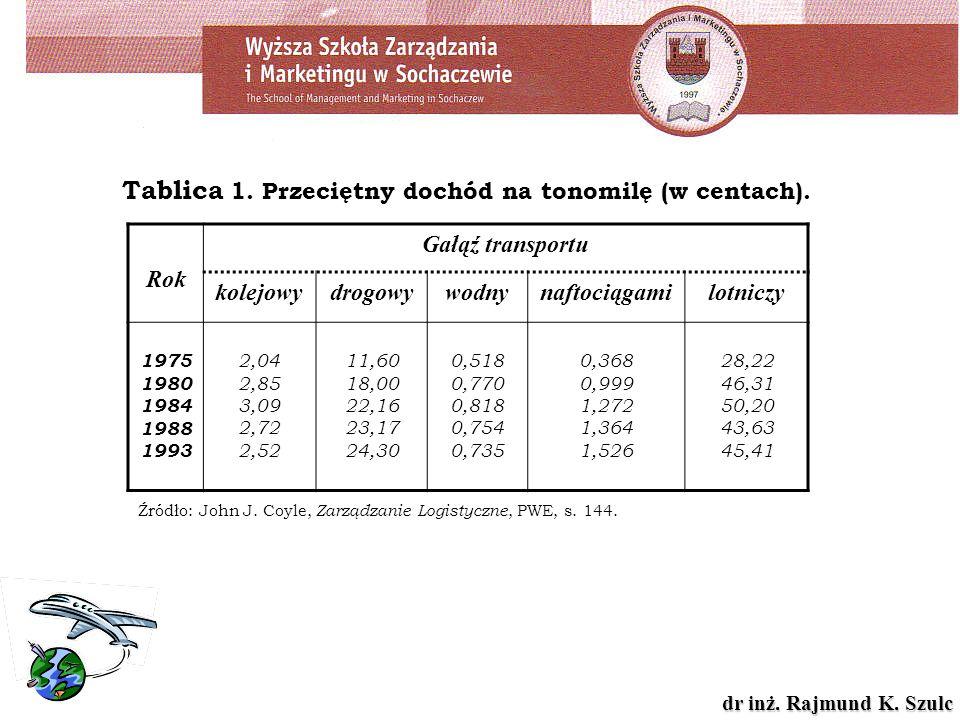 dr inż. Rajmund K. Szulc Tablica 1. Przeciętny dochód na tonomilę (w centach). Źródło: John J. Coyle, Zarządzanie Logistyczne, PWE, s. 144. Rok Gałąź