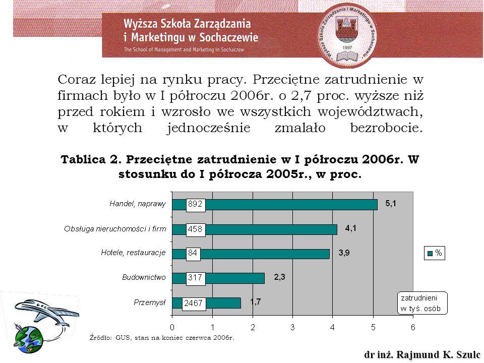 dr inż. Rajmund K. Szulc Coraz lepiej na rynku pracy. Przeciętne zatrudnienie w firmach było w I półroczu 2006r. o 2,7 proc. wyższe niż przed rokiem i