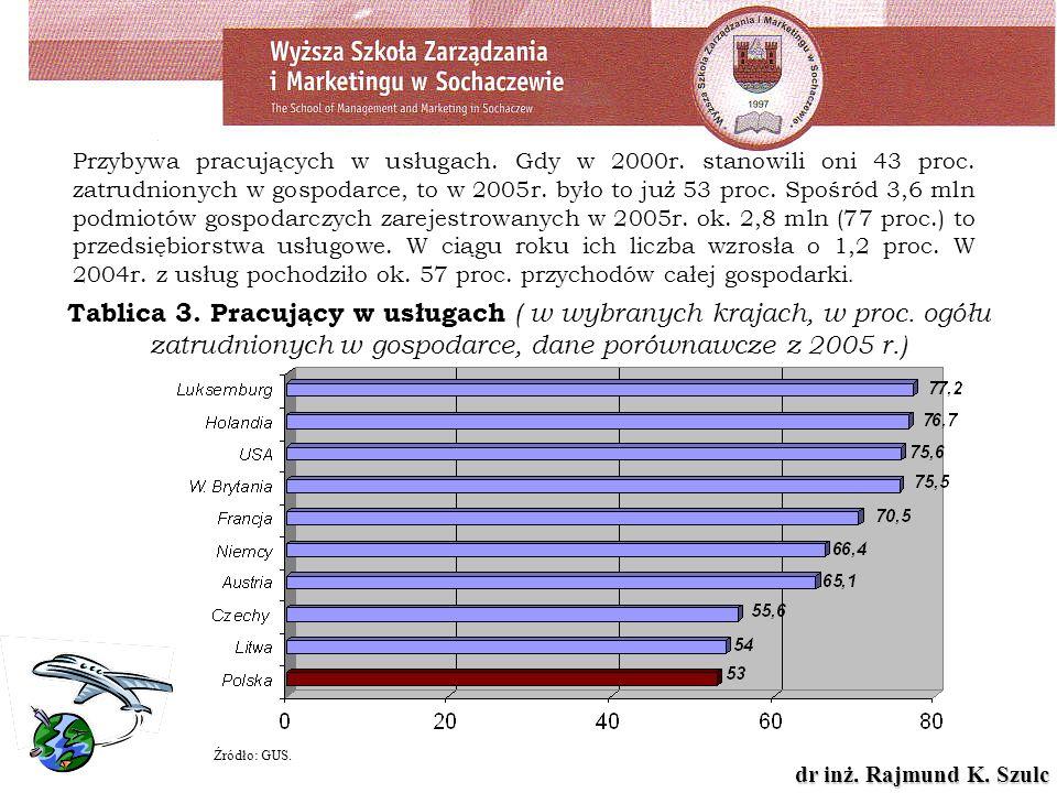 dr inż. Rajmund K. Szulc Źródło: GUS. Tablica 3. Pracujący w usługach ( w wybranych krajach, w proc. ogółu zatrudnionych w gospodarce, dane porównawcz