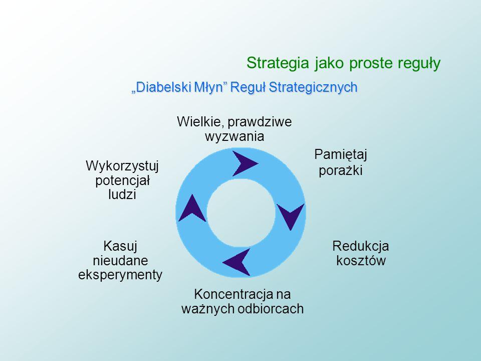 Strategia jako proste reguły Najskuteczniejsze strategie powstawały w najlepszych polskich firmach jako strategiczne, ale proste reguły typu nieformal