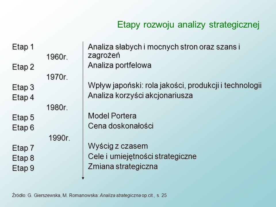 Paradygmaty i szkoły myślenia strategicznego Szkoła harwardzka Model LCAG (1965)Model LCAG (1965) Model kontyngencyjny (1970)Model kontyngencyjny (197