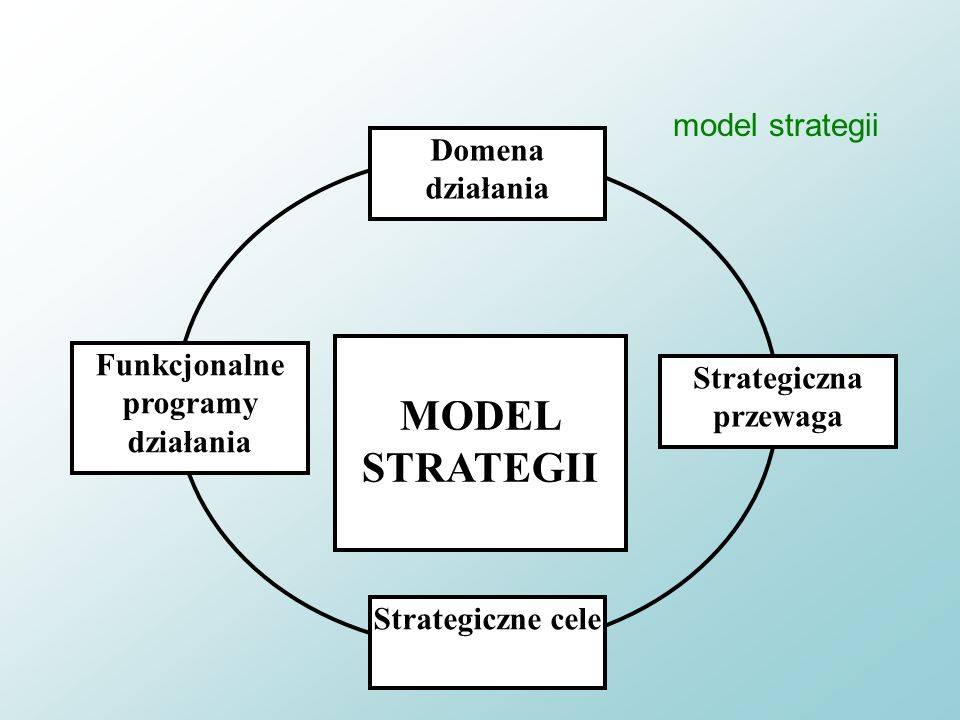 32 ćwiczenia - strategia Jak rozumieć Strategię łatwo sformułować gorzej wdrożyć zawodnej strategiizawodnego wdrażania Czy zatem klęska Napoleona w Ro