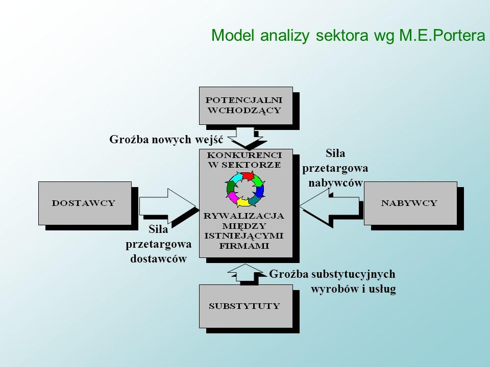 Strategia jako pozycja Punktem wyjścia do budowy strategii jest analiza otoczenia - branży na bazie n modelu 5 sił –rywalizacji konkurencyjnej –substy