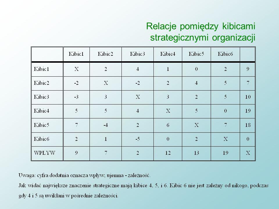 Mapa interesariuszy dla Morskiego Oka (źródło: praca magisterska T. Ludwickiego) M.Oko TPN właściciel Tatr ekologia ilość turystów reg. prawne własnoś