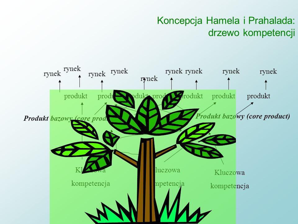 Koncepcja Hamela i Prahalada: kluczowe kompetencje jako źródło przewagi Kluczowe kompetencje: n n zbiór zasobów i umiejętności w ramach organizacji, k