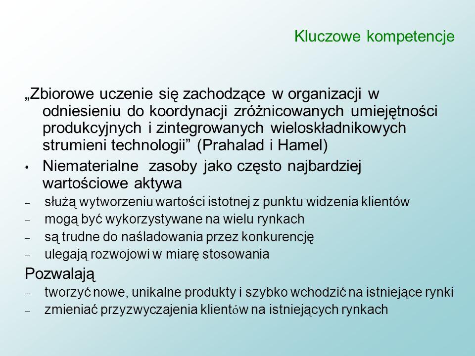 Koncepcja Hamela i Prahalada: drzewo kompetencji rynek produkt Produkt bazowy (core product) Kluczowa kompetencja Kluczowa kompetencja Kluczowa kompet
