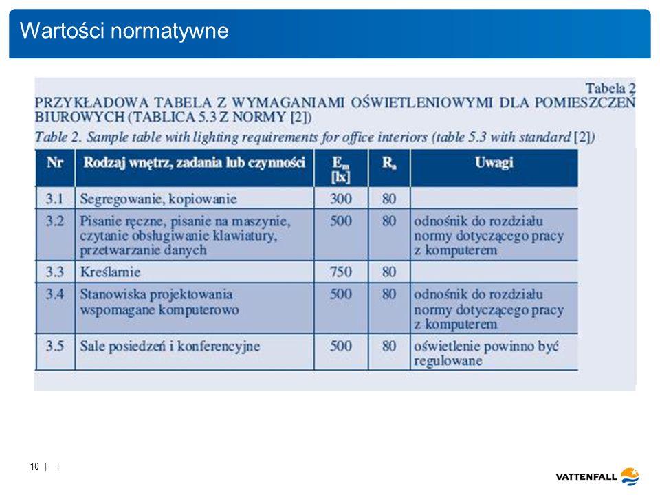 10 | | Wartości normatywne