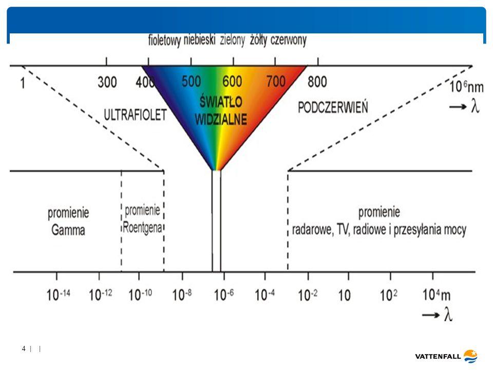 15 | | Sprawność źródła światła (skuteczność źródła światła) [lm/W] jednostka skuteczności źródła światła = jaka część mocy elektrycznej pobranej przez źródło światła przetwarzana jest na strumień świetlny =F/P Im większa jest ta wartość, tym bardziej sprawne jest źródło światła.