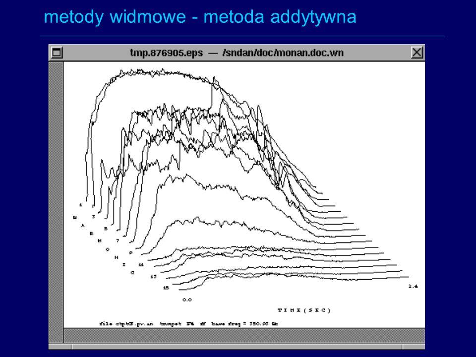 metody widmowe - metoda addytywna