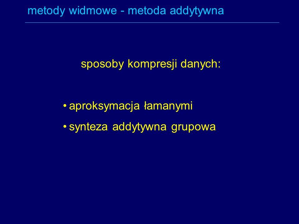 metody widmowe - metoda addytywna sposoby kompresji danych: aproksymacja łamanymi synteza addytywna grupowa