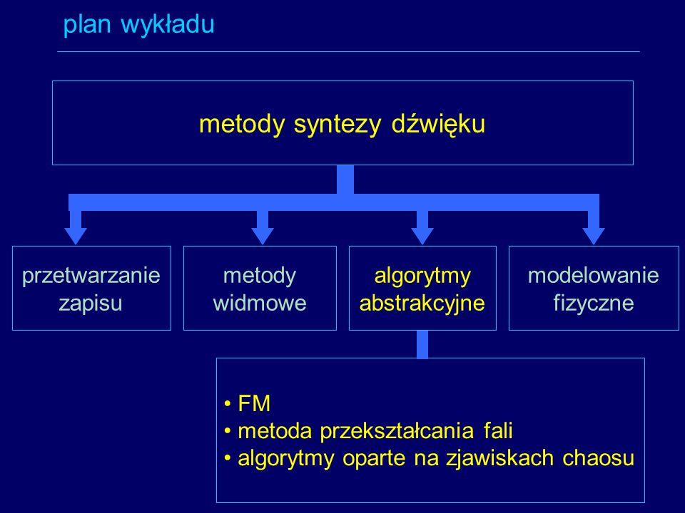 metody syntezy dźwięku plan wykładu przetwarzanie zapisu metody widmowe algorytmy abstrakcyjne modelowanie fizyczne FM metoda przekształcania fali alg
