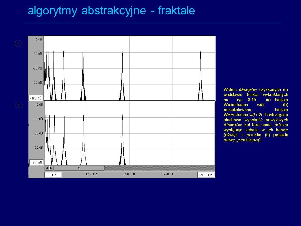 algorytmy abstrakcyjne - fraktale Widma dźwięków uzyskanych na podstawie funkcji wykreślonych na rys. 8-15: (a) funkcja Weierstrassa w(t); (b) przeska
