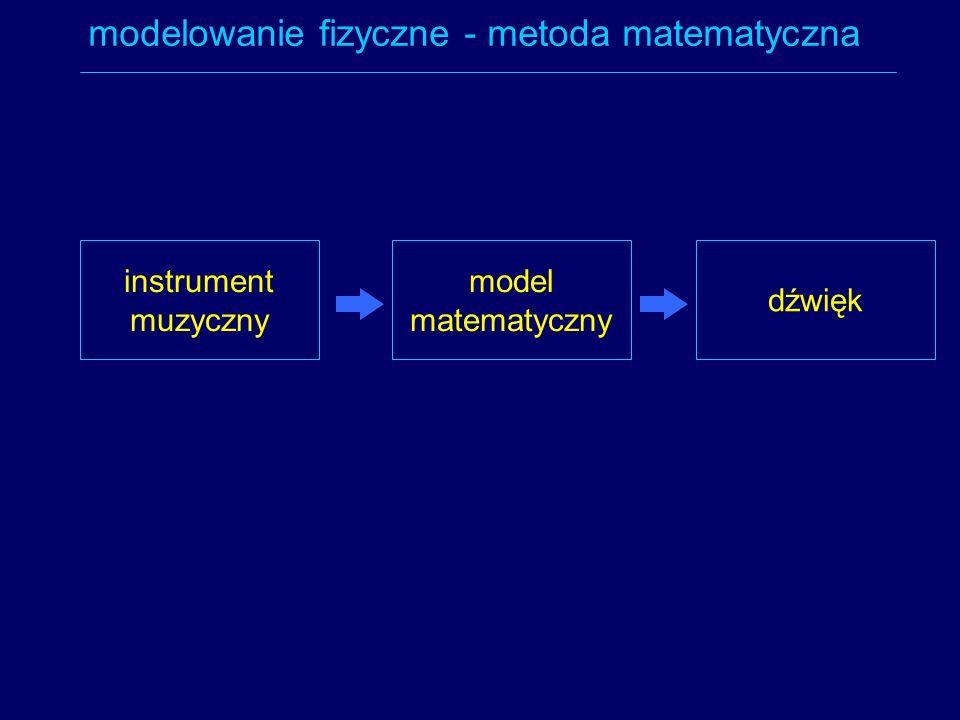 instrument muzyczny model matematyczny modelowanie fizyczne - metoda matematyczna dźwięk
