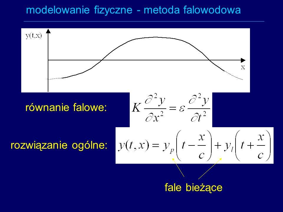 modelowanie fizyczne - metoda falowodowa równanie falowe: rozwiązanie ogólne: fale bieżące